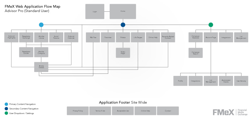 This is a flow map of the standard user flow for the FMeX application. As product updates and new additions to the application are made, the flow map is updated along with it. There are additional flow maps for each user type, as these users have access to different parts of the application.
